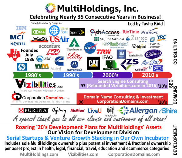 MultiHoldings Inc is 35 years old